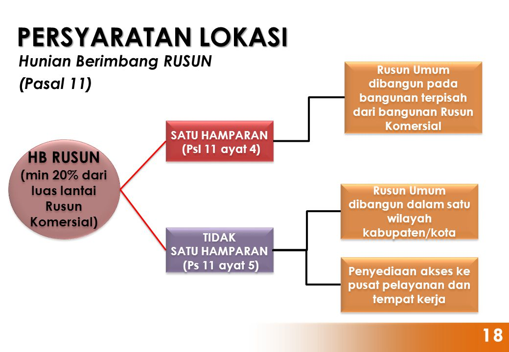 HB RUSUN (min 20% dari luas lantai Rusun Komersial) HB RUSUN (min 20% dari luas lantai Rusun Komersial) SATU HAMPARAN (Psl 11 ayat 4) SATU HAMPARAN (P
