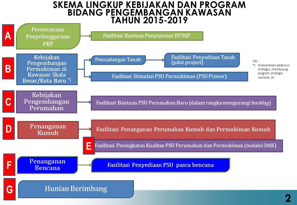 1)Rencana Pembangunan dan Pengembangan Perumahan dan Kawasan Permukiman (RP3KP) 2)Fasilitasi Penyediaan Tanah (dalam rangka pencadangan tanah) 3)Fasilitasi Penyediaan PSU Permukiman (PSU PRIMER) 4)Fasilitasi Penyediaan (Bantuan Stimulan) PSU Perumahan 5)Fasilitasi Peningkatan Kualitas Perumahan Kumuh dan Permukiman Kumuh 6)Fasilitasi Peningkatan Kualitas PSU Perumahan dan Permukiman (melalui DAK Bidang Perumahan dan Kawasan Permukiman 7)Fasilitasi Penyediaan PSU pasca bencana 8)Hunian Berimbang PROGRAM UTAMA PENGEMBANGAN KAWASAN TAHUN 2015-2019 3