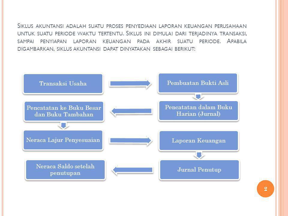 S IKLUS A KUNTANSI Faktur Jurnal Transak si Buku Besar Work sheet AJP 1.Menyesuaikan BB.