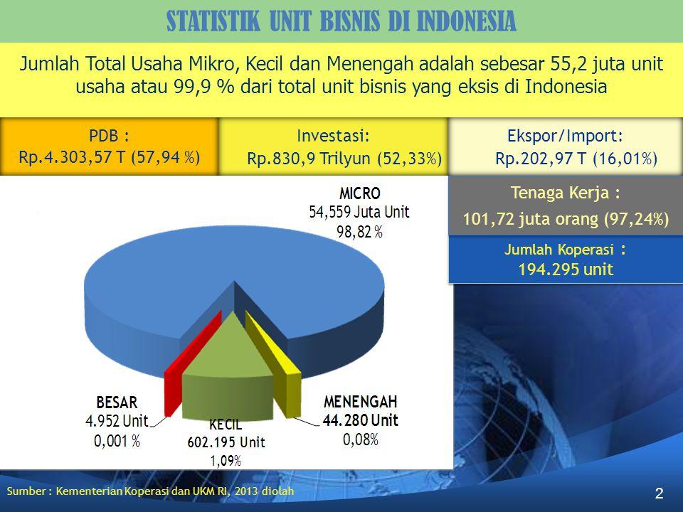 Jumlah Koperasi : 194.295 unit Jumlah Koperasi : 194.295 unit PDB : Rp.4.303,57 T (57,94 %) Investasi: Rp.830,9 Trilyun (52,33%) Tenaga Kerja : 101,72