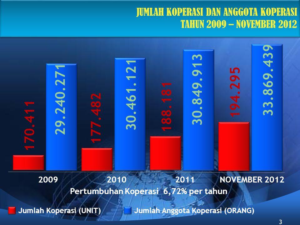 200920102011 NOVEMBER 2012 JUMLAH KOPERASI DAN ANGGOTA KOPERASI TAHUN 2009 – NOVEMBER 2012 Pertumbuhan Koperasi 6,72% per tahun 29.240.271 170.411 30.