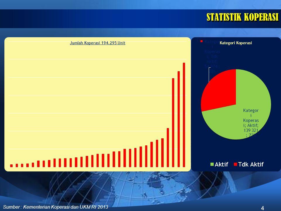 STATISTIK KOPERASI Sumber : Kementerian Koperasi dan UKM RI 2013 4