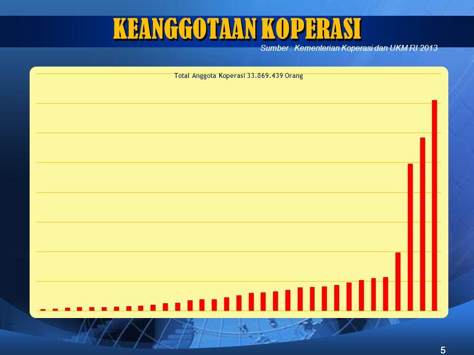 KEANGGOTAAN KOPERASI Sumber : Kementerian Koperasi dan UKM RI 2013 5