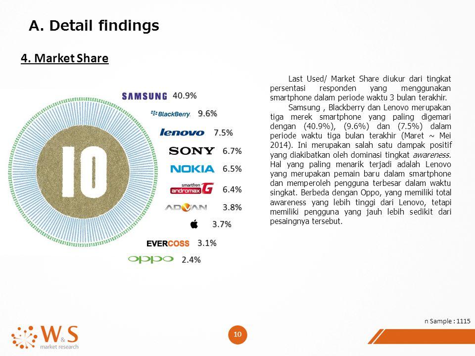 10 A. Detail findings 4. Market Share Last Used/ Market Share diukur dari tingkat persentasi responden yang menggunakan smartphone dalam periode waktu