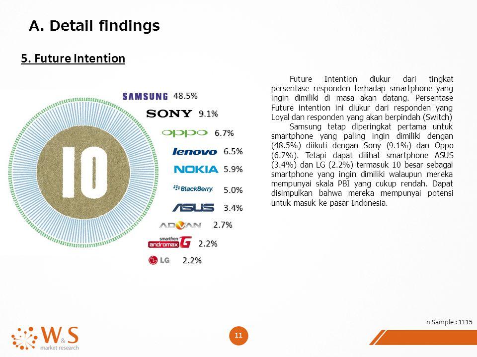 11 A. Detail findings 5. Future Intention Future Intention diukur dari tingkat persentase responden terhadap smartphone yang ingin dimiliki di masa ak