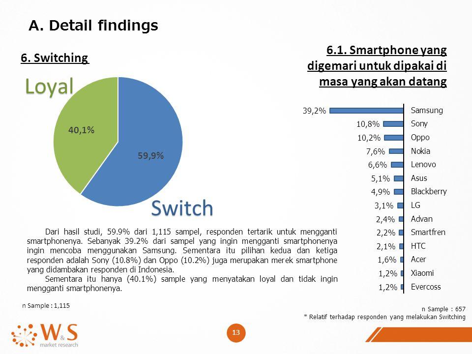 13 A. Detail findings 6. Switching 6.1. Smartphone yang digemari untuk dipakai di masa yang akan datang n Sample : 657 * Relatif terhadap responden ya