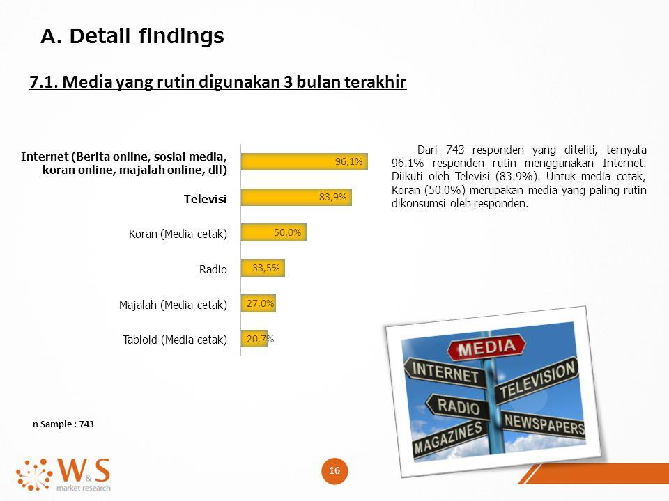 16 A. Detail findings 7.1. Media yang rutin digunakan 3 bulan terakhir n Sample : 743 Internet (Berita online, sosial media, koran online, majalah onl