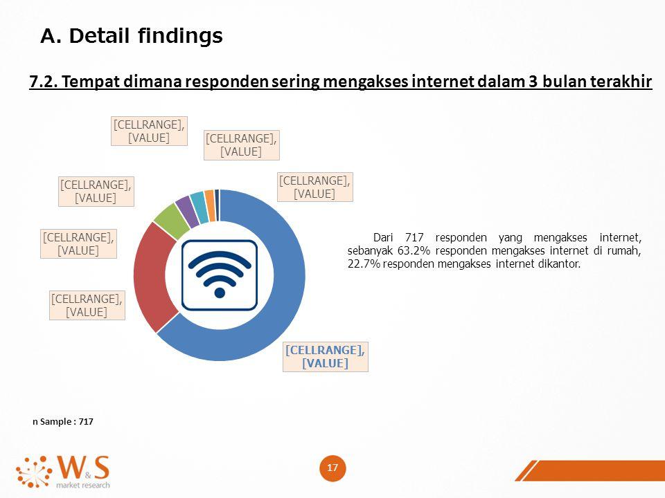 17 A. Detail findings 7.2. Tempat dimana responden sering mengakses internet dalam 3 bulan terakhir n Sample : 717 Dari 717 responden yang mengakses i