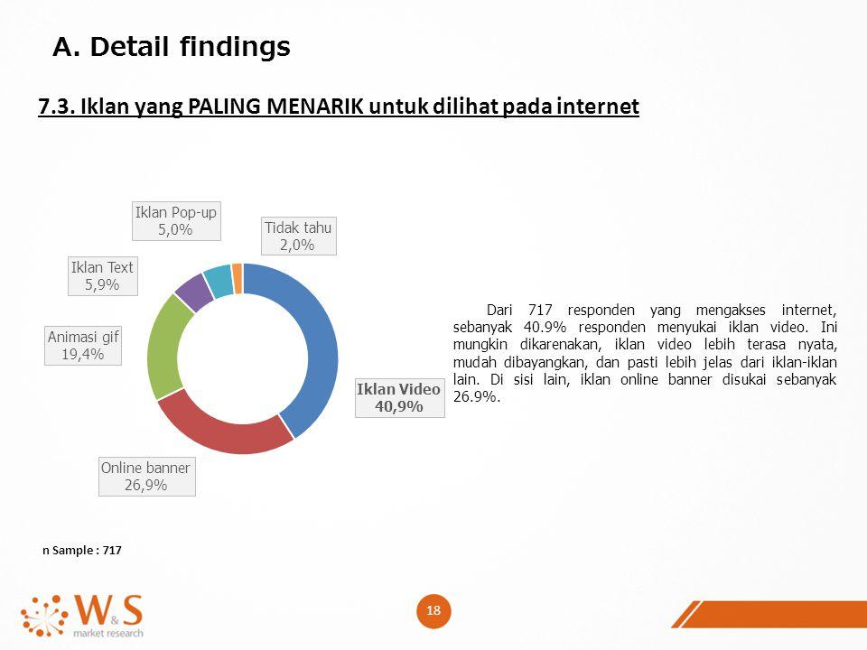 18 A. Detail findings 7.3. Iklan yang PALING MENARIK untuk dilihat pada internet n Sample : 717 Dari 717 responden yang mengakses internet, sebanyak 4