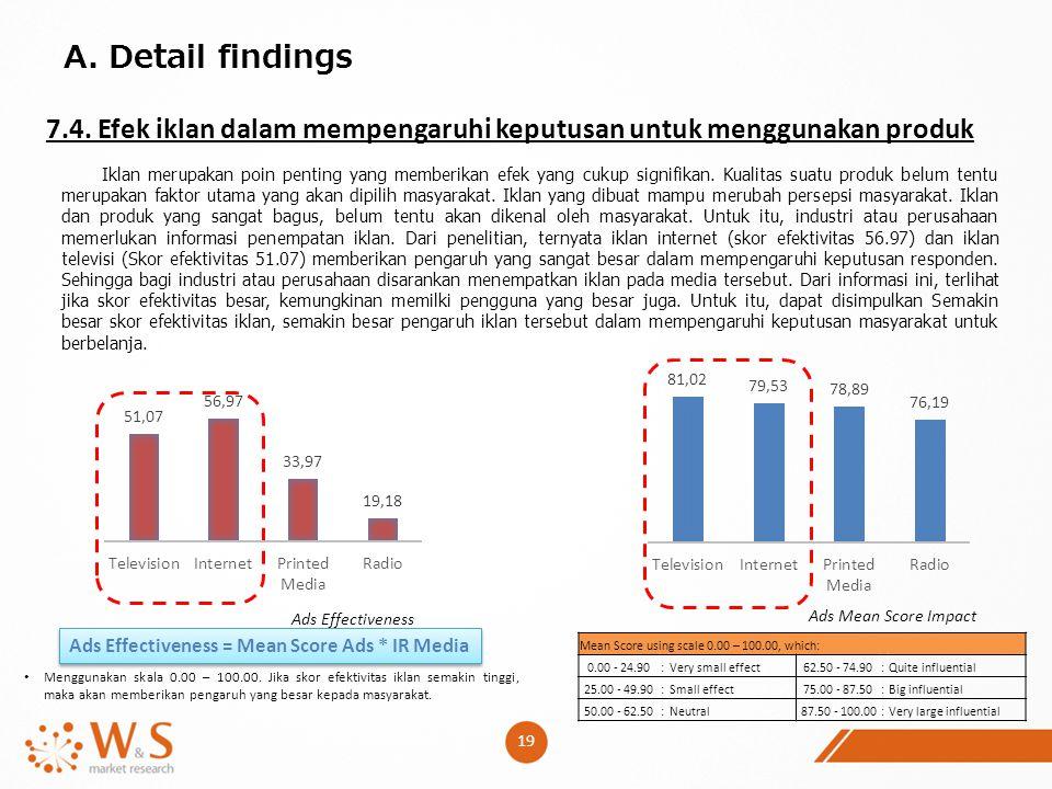 19 A. Detail findings 7.4. Efek iklan dalam mempengaruhi keputusan untuk menggunakan produk Menggunakan skala 0.00 – 100.00. Jika skor efektivitas ikl