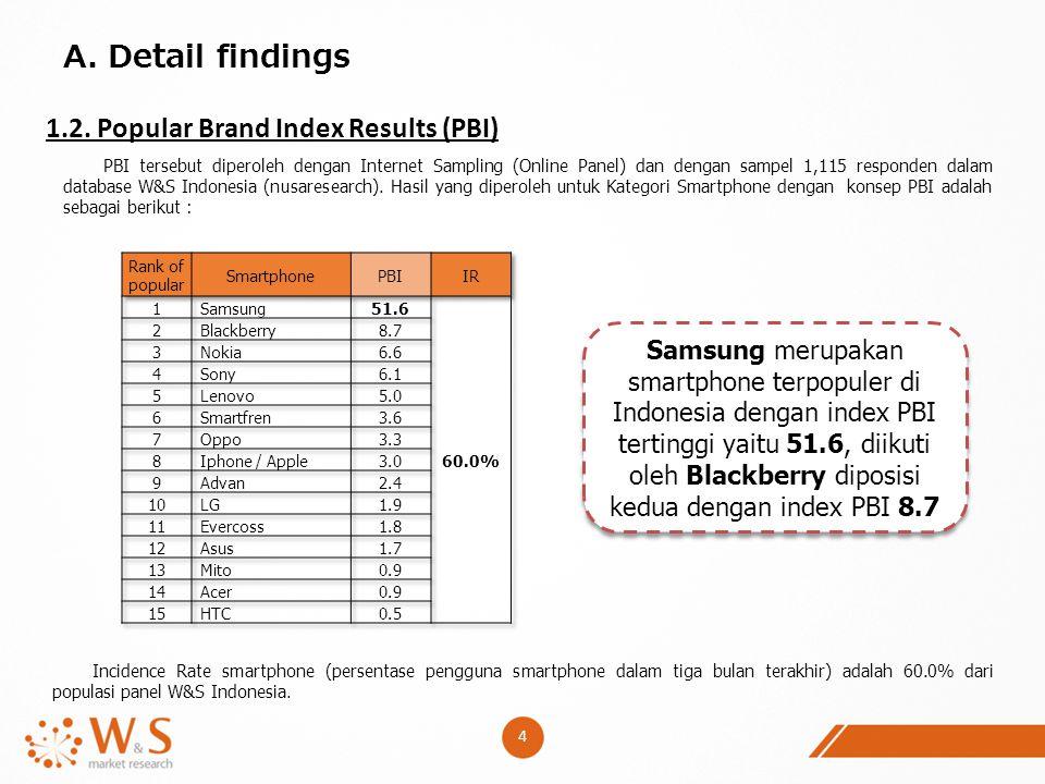 4 A. Detail findings 1.2. Popular Brand Index Results (PBI) PBI tersebut diperoleh dengan Internet Sampling (Online Panel) dan dengan sampel 1,115 res