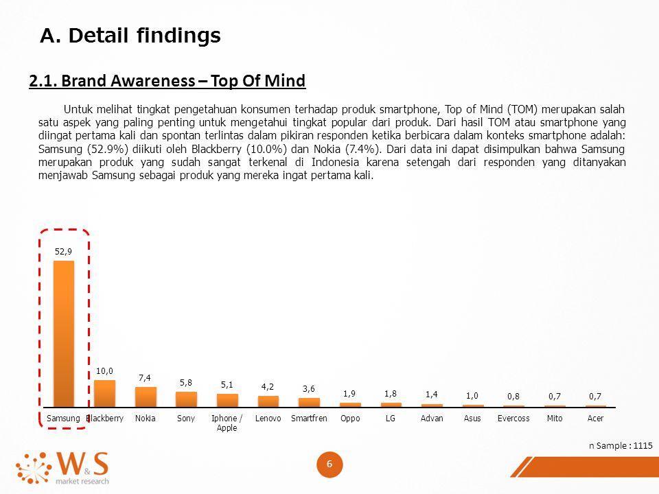6 A. Detail findings 2.1. Brand Awareness – Top Of Mind n Sample : 1115 Untuk melihat tingkat pengetahuan konsumen terhadap produk smartphone, Top of