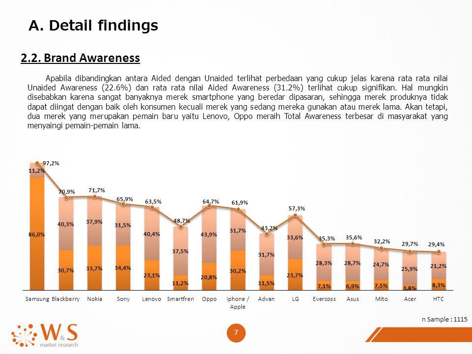 7 A. Detail findings 2.2. Brand Awareness Apabila dibandingkan antara Aided dengan Unaided terlihat perbedaan yang cukup jelas karena rata rata nilai