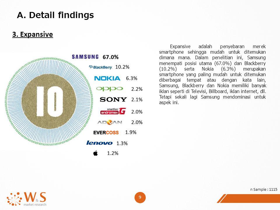9 A. Detail findings 3. Expansive Expansive adalah penyebaran merek smartphone sehingga mudah untuk ditemukan dimana mana. Dalam penelitian ini, Samsu