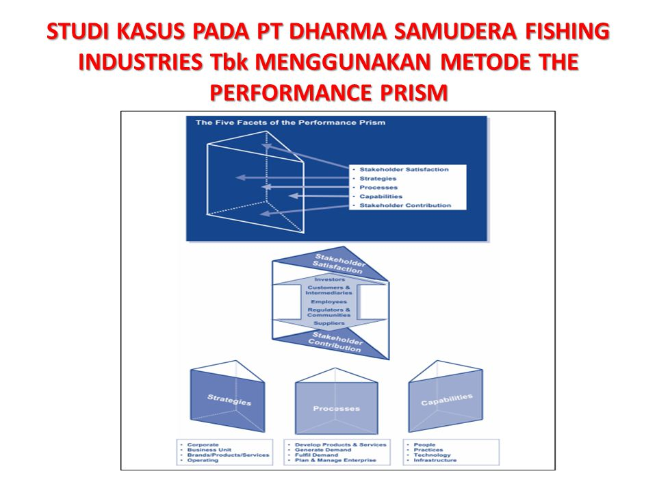 STUDI KASUS PADA PT DHARMA SAMUDERA FISHING INDUSTRIES Tbk MENGGUNAKAN METODE THE PERFORMANCE PRISM
