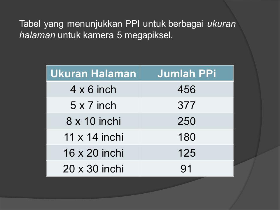 Tabel yang menunjukkan PPI untuk berbagai ukuran halaman untuk kamera 5 megapiksel. Ukuran HalamanJumlah PPi 4 x 6 inch456 5 x 7 inch377 8 x 10 inchi2