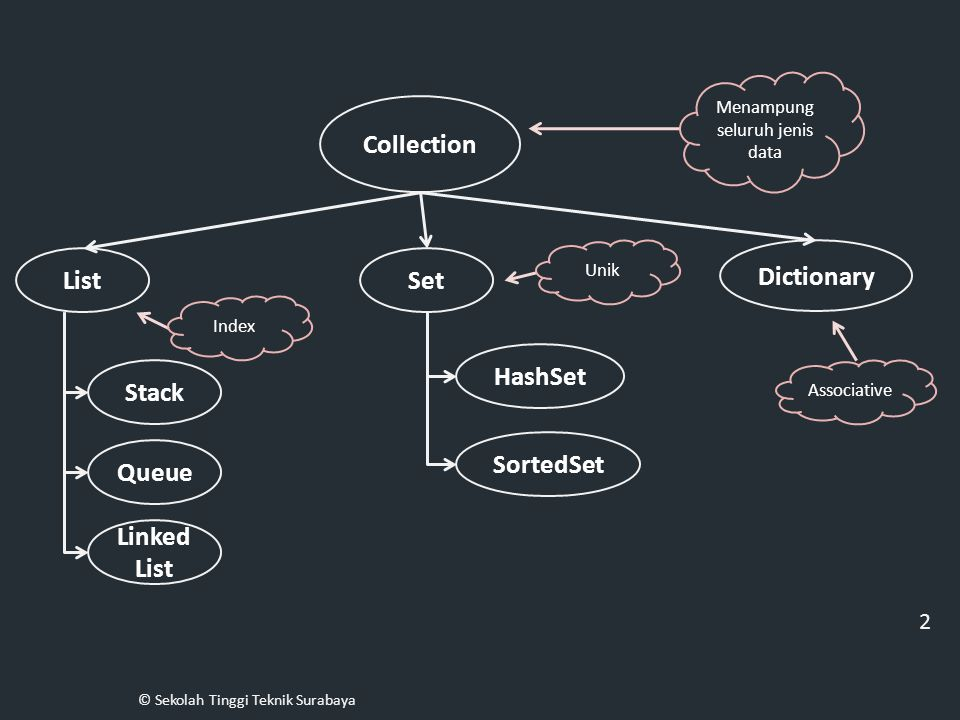 » Juga disebut sebagai Hash Map » Mengimplementasikan associative array » Pengindexannya menggunakan Hash Function Pengindexan dimaksudkan untuk menemukan lokasi memori (slot) yang dapat digunakan untuk meletakan pasangan key dan value dari sebuah Hash Map.