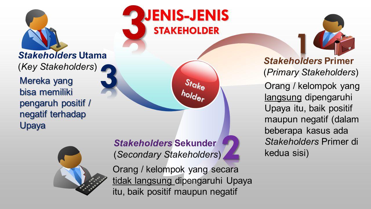 JENIS-JENIS STAKEHOLDER Stakeholder Stakeholders Utama (Key Stakeholders) Stakeholders Primer (Primary Stakeholders) Stakeholders Sekunder (Secondary Stakeholders) Orang / kelompok yang langsung dipengaruhi Upaya itu, baik positif maupun negatif (dalam beberapa kasus ada Stakeholders Primer di kedua sisi) Orang / kelompok yang secara tidak langsung dipengaruhi Upaya itu, baik positif maupun negatif Mereka yang bisa memiliki pengaruh positif / negatif terhadap Upaya