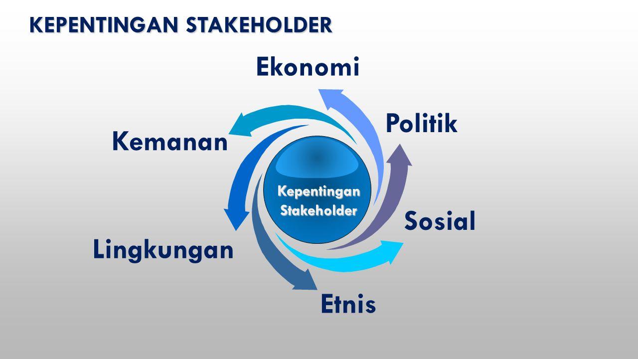 KEPENTINGAN STAKEHOLDER Sosial Politik Kemanan Lingkungan Etnis Ekonomi KepentinganStakeholder