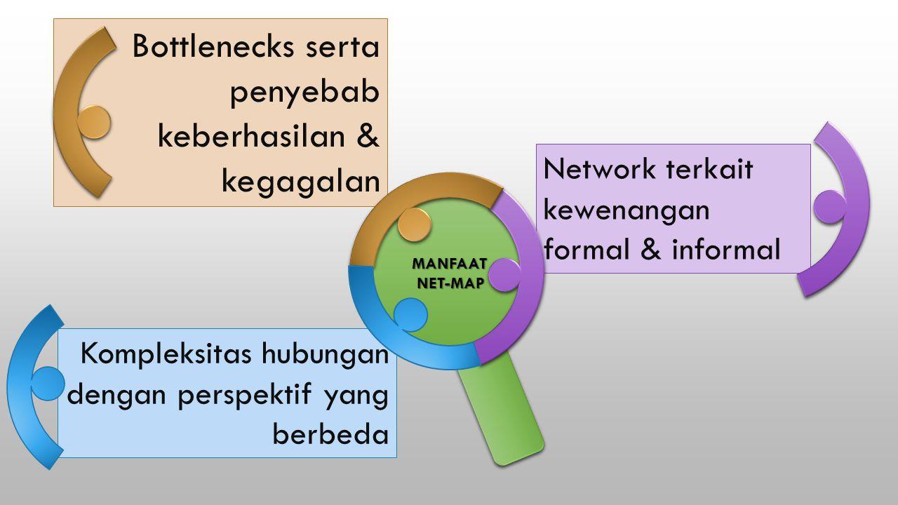 Kompleksitas hubungan dengan perspektif yang berbeda Network terkait kewenangan formal & informal Bottlenecks serta penyebab keberhasilan & kegagalan BAGAIMANA MEMANFAATKAN KOMPLEKSITAS YANG ADA MEMBANTU MEMAHAMI : MANFAATNET-MAP
