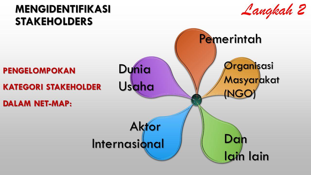 PENGELOMPOKAN KATEGORI STAKEHOLDER DALAM NET-MAP: Pemerintah OrganisasiMasyarakat(NGO) DuniaUsaha AktorInternasional Dan lain lain MENGIDENTIFIKASISTAKEHOLDERS Langkah 2