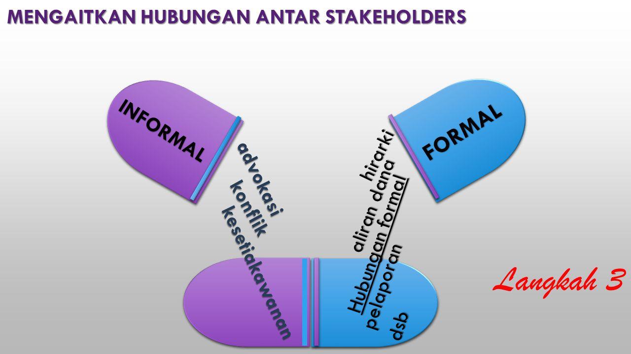FORMAL INFORMAL hirarki pelaporan dsb aliran dana Hubungan formal kesetiakawanan konflik konflik advokasi MENGAITKAN HUBUNGAN ANTAR STAKEHOLDERS Langkah 3