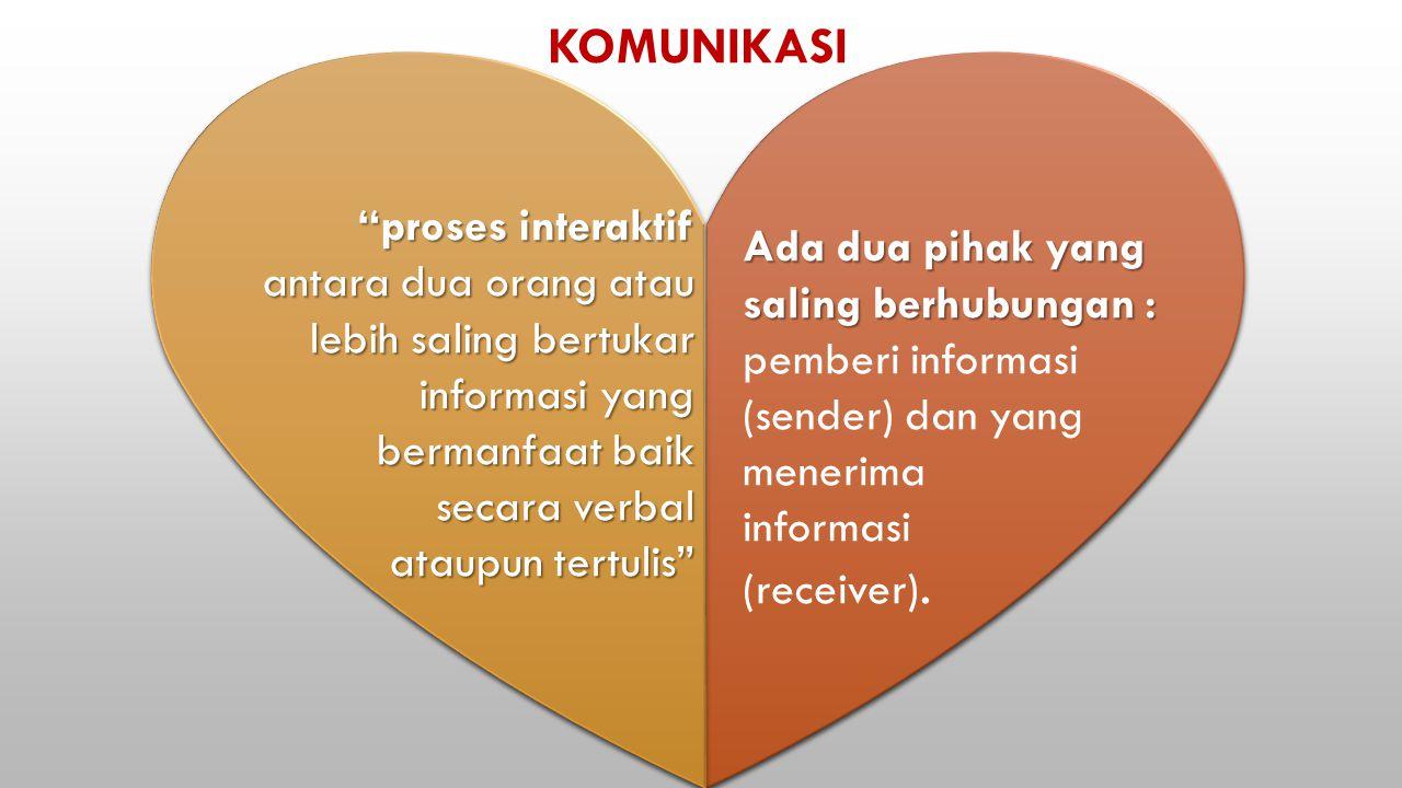 KOMUNIKASI Ada dua pihak yang saling berhubungan : Ada dua pihak yang saling berhubungan : pemberi informasi (sender) dan yang menerima informasi (receiver).