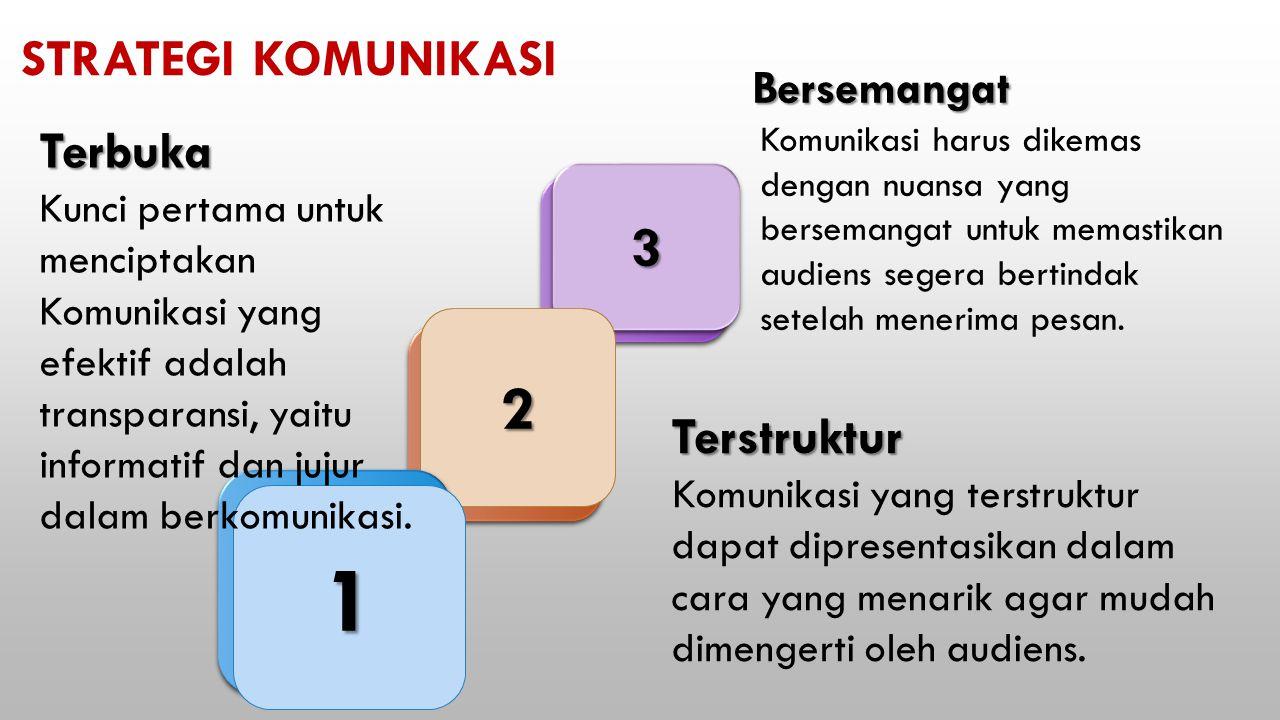 33 2 1 Terbuka Kunci pertama untuk menciptakan Komunikasi yang efektif adalah transparansi, yaitu informatif dan jujur dalam berkomunikasi.