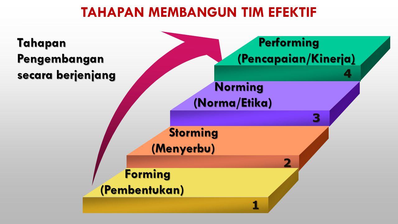 4 Performing Performing (Pencapaian/Kinerja) 3 Norming Norming(Norma/Etika) 2 Storming Storming(Menyerbu) 1 Forming Forming(Pembentukan) TAHAPAN MEMBANGUN TIM EFEKTIF TahapanPengembangan secara berjenjang