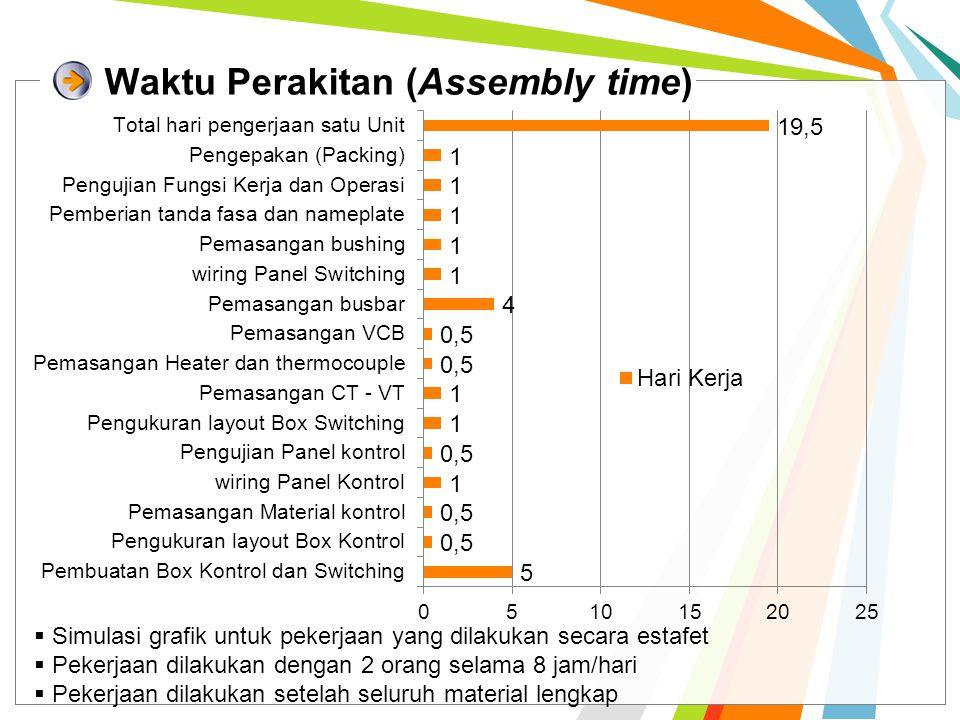 Waktu Perakitan (Assembly time)  Simulasi grafik untuk pekerjaan yang dilakukan secara estafet  Pekerjaan dilakukan dengan 2 orang selama 8 jam/hari  Pekerjaan dilakukan setelah seluruh material lengkap