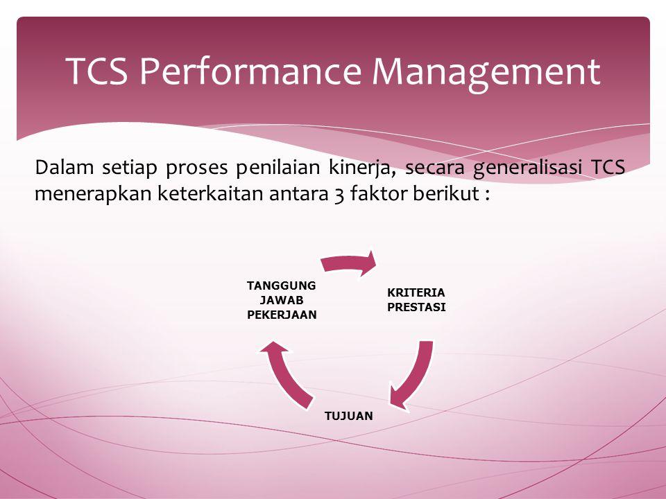 Dalam setiap proses penilaian kinerja, secara generalisasi TCS menerapkan keterkaitan antara 3 faktor berikut : TCS Performance Management KRITERIA PRESTASI TUJUAN TANGGUNG JAWAB PEKERJAAN