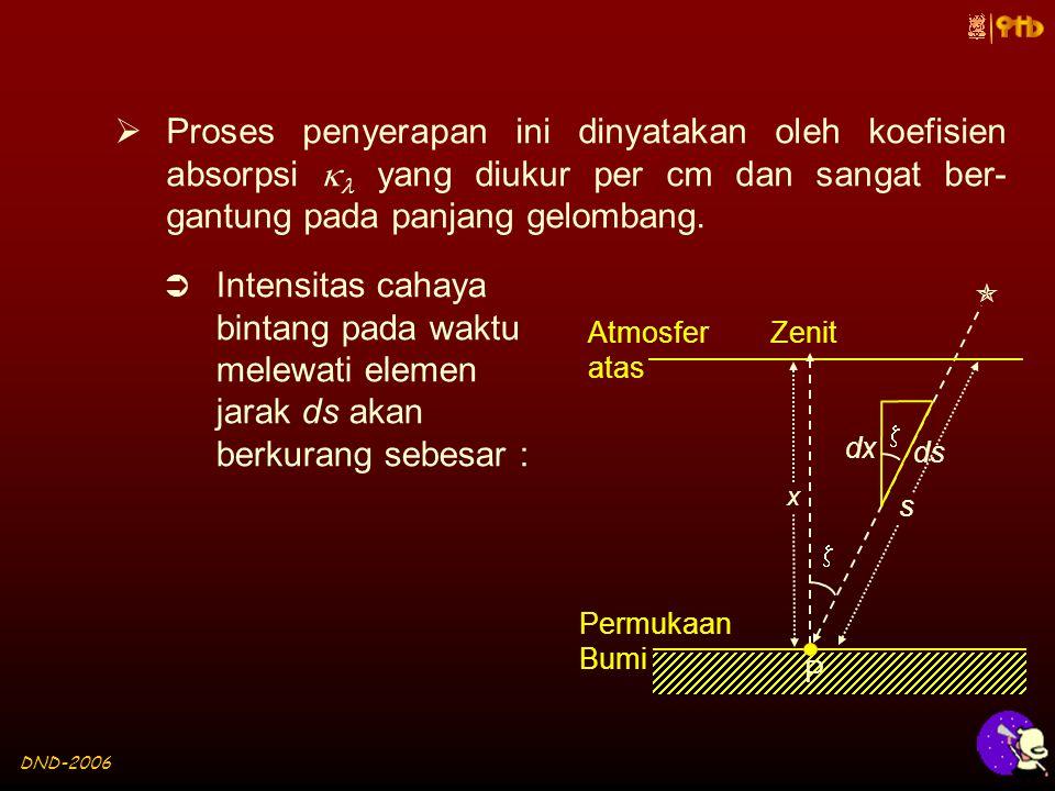 DND-2006 dx ds   Proses penyerapan ini dinyatakan oleh koefisien absorpsi  yang diukur per cm dan sangat ber- gantung pada panjang gelombang.