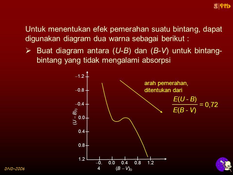 DND-2006 Untuk menentukan efek pemerahan suatu bintang, dapat digunakan diagram dua warna sebagai berikut :  Buat diagram antara (U-B) dan (B-V) untuk bintang- bintang yang tidak mengalami absorpsi 1.20.80.40.0  0.