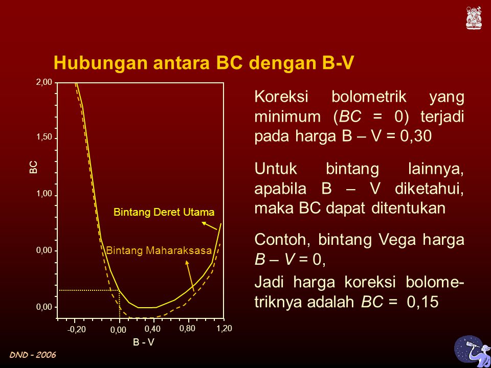 DND - 2006 Hubungan antara BC dengan B-V Koreksi bolometrik yang minimum (BC = 0) terjadi pada harga B – V = 0,30 Untuk bintang lainnya, apabila B – V diketahui, maka BC dapat ditentukan Contoh, bintang Vega harga B – V = 0, Jadi harga koreksi bolome- triknya adalah BC = 0,15 Bintang Deret Utama Bintang Maharaksasa B - V 0,00 -0,20 0,40 0,80 1,20 0,00 1,00 1,50 2,00 BC