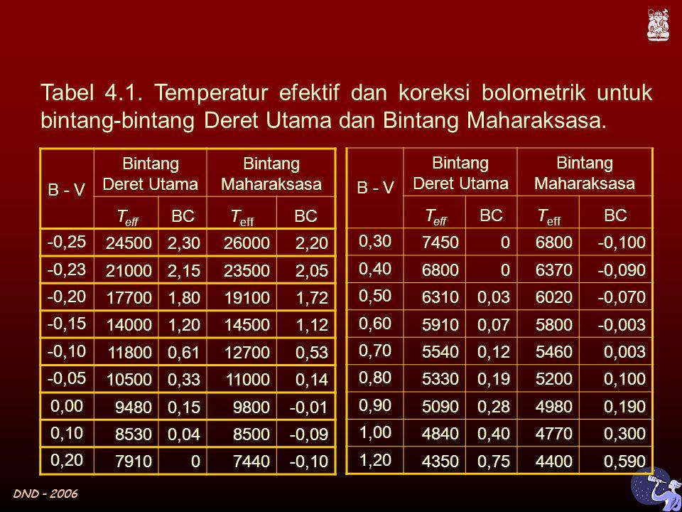 DND - 2006 B - V Bintang Deret Utama Bintang Maharaksasa T eff BCT eff BC -0,25 245002,30260002,20 -0,23 210002,15235002,05 -0,20 177001,80191001,72 -0,15 140001,20145001,12 -0,10 118000,61127000,53 -0,05 105000,33110000,14 0,00 94800,159800-0,01 0,10 85300,048500-0,09 0,20 791007440-0,10 B - V Bintang Deret Utama Bintang Maharaksasa T eff BCT eff BC 0,30745006800-0,100 0,40680006370-0,090 0,5063100,036020-0,070 0,6059100,075800-0,003 0,7055400,1254600,003 0,8053300,1952000,100 0,9050900,2849800,190 1,0048400,4047700,300 1,2043500,7544000,590 Tabel 4.1.
