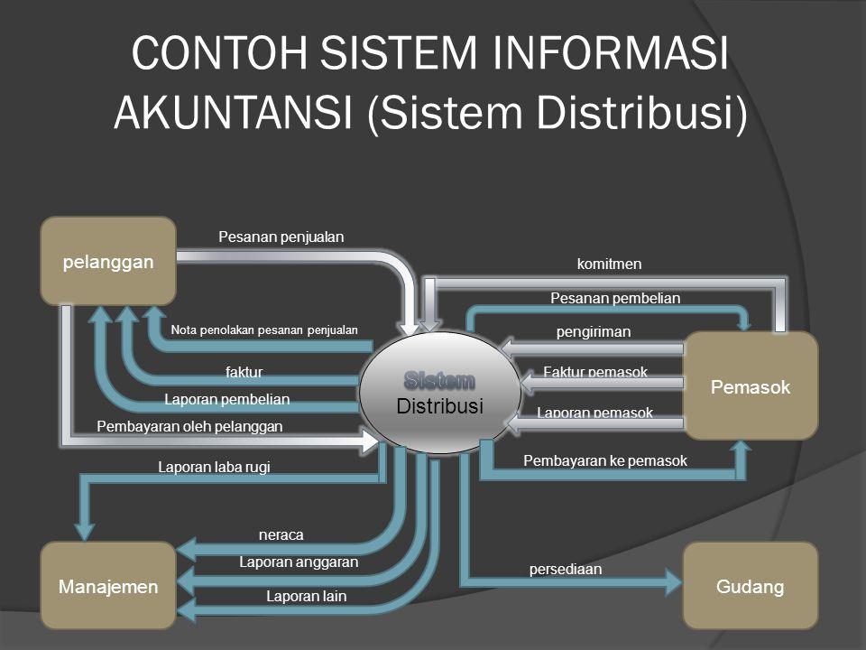 CONTOH SISTEM INFORMASI AKUNTANSI (Sistem Distribusi) pengiriman Faktur pemasok Laporan pemasok pelanggan Pemasok GudangManajemen Pesanan pembelian ko