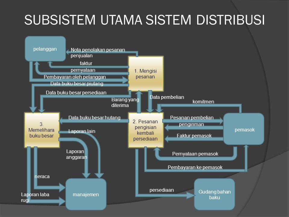 SUBSISTEM UTAMA SISTEM DISTRIBUSI  Dalam subsistem distribusi ini ada tiga unsur utama, yaitu : 1.