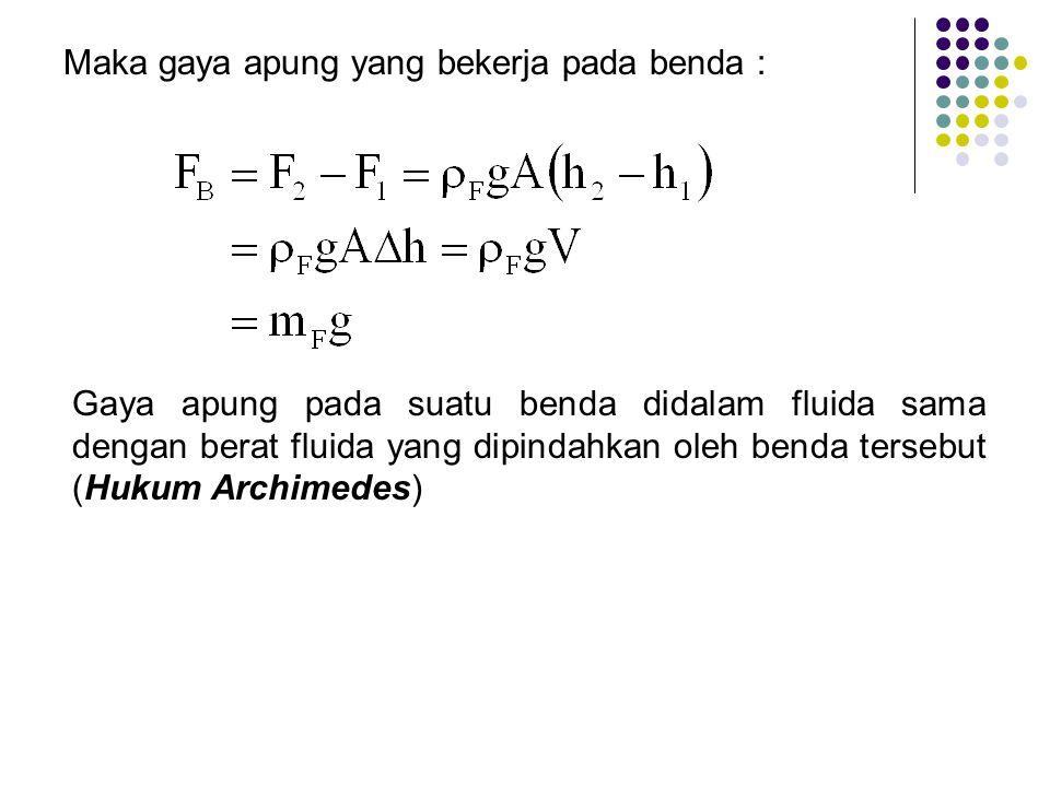 Maka gaya apung yang bekerja pada benda : Gaya apung pada suatu benda didalam fluida sama dengan berat fluida yang dipindahkan oleh benda tersebut (Hukum Archimedes)