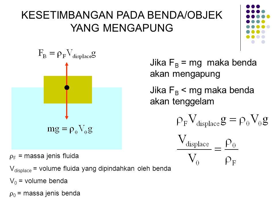 KESETIMBANGAN PADA BENDA/OBJEK YANG MENGAPUNG  F = massa jenis fluida V displace = volume fluida yang dipindahkan oleh benda V 0 = volume benda  0 = massa jenis benda Jika F B = mg maka benda akan mengapung Jika F B < mg maka benda akan tenggelam