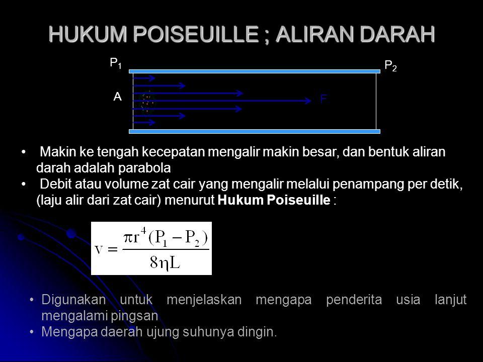 HUKUM POISEUILLE ; ALIRAN DARAH F A P1P1 P2P2 Makin ke tengah kecepatan mengalir makin besar, dan bentuk aliran darah adalah parabola Debit atau volume zat cair yang mengalir melalui penampang per detik, (laju alir dari zat cair) menurut Hukum Poiseuille : Digunakan untuk menjelaskan mengapa penderita usia lanjut mengalami pingsan Mengapa daerah ujung suhunya dingin.