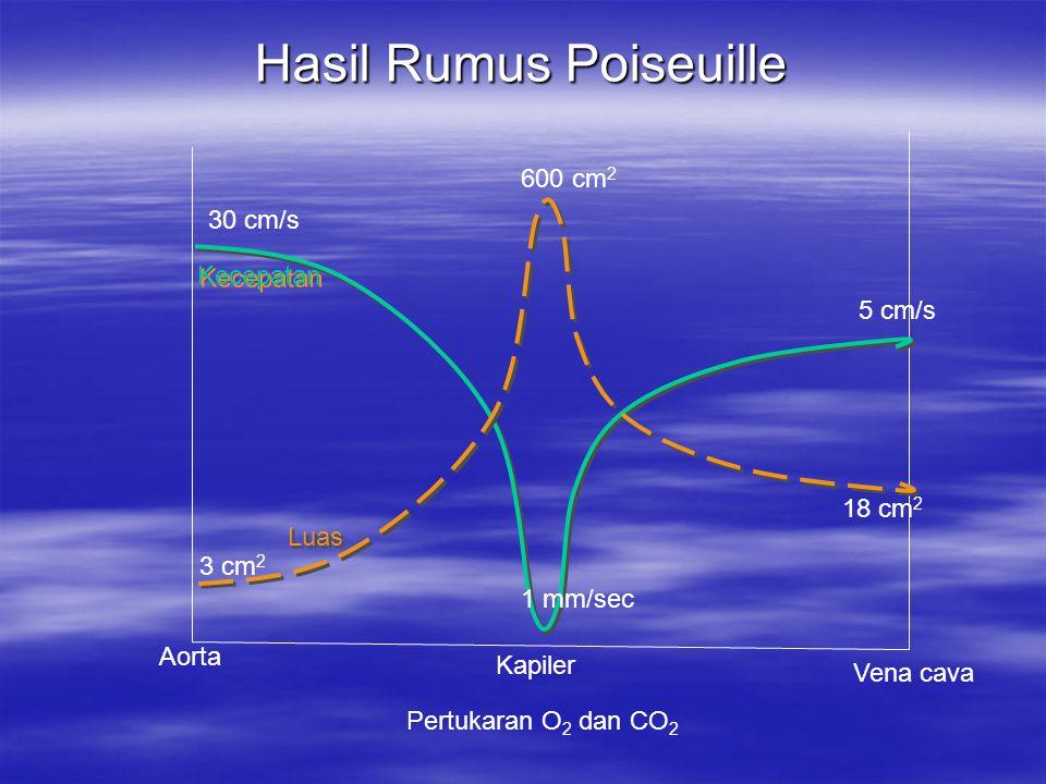 Hasil Rumus Poiseuille Aorta Kapiler Vena cava Kecepatan 30 cm/s 1 mm/sec 5 cm/s 3 cm 2 Luas 600 cm 2 18 cm 2 Pertukaran O 2 dan CO 2