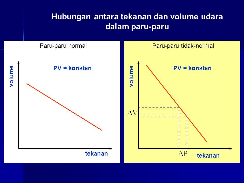 Hubungan antara tekanan dan volume udara dalam paru-paru tekanan volume PV = konstan Paru-paru normal tekanan volume PV = konstan Paru-paru tidak-normal