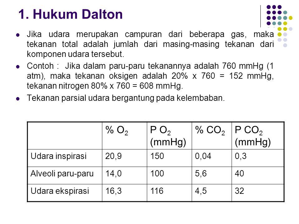 1. Hukum Dalton Jika udara merupakan campuran dari beberapa gas, maka tekanan total adalah jumlah dari masing-masing tekanan dari komponen udara terse