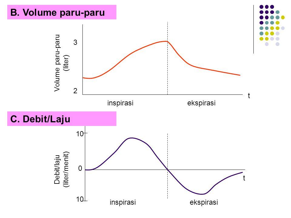 Volume paru-paru (liter) 2 inspirasiekspirasi t 3 B. Volume paru-paru C. Debit/Laju Debit/laju (liter/menit) 0 inspirasiekspirasi t 10