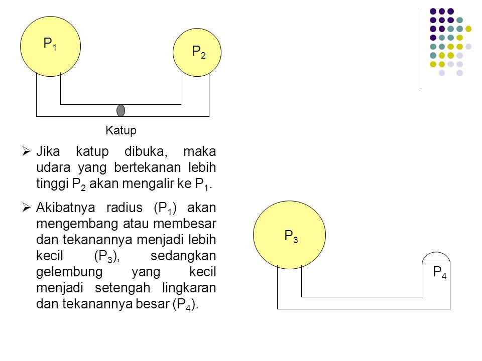 P1P1 P2P2 Katup  Jika katup dibuka, maka udara yang bertekanan lebih tinggi P 2 akan mengalir ke P 1.  Akibatnya radius (P 1 ) akan mengembang atau