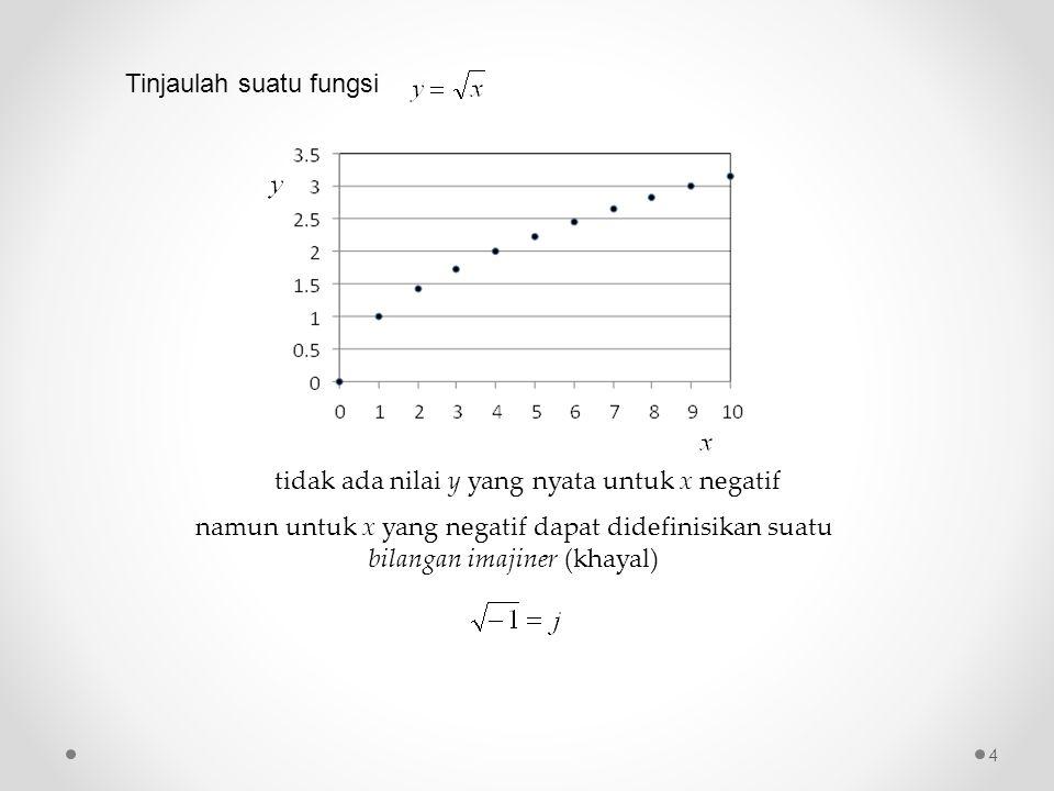 Tinjaulah suatu fungsi tidak ada nilai y yang nyata untuk x negatif namun untuk x yang negatif dapat didefinisikan suatu bilangan imajiner (khayal) 4