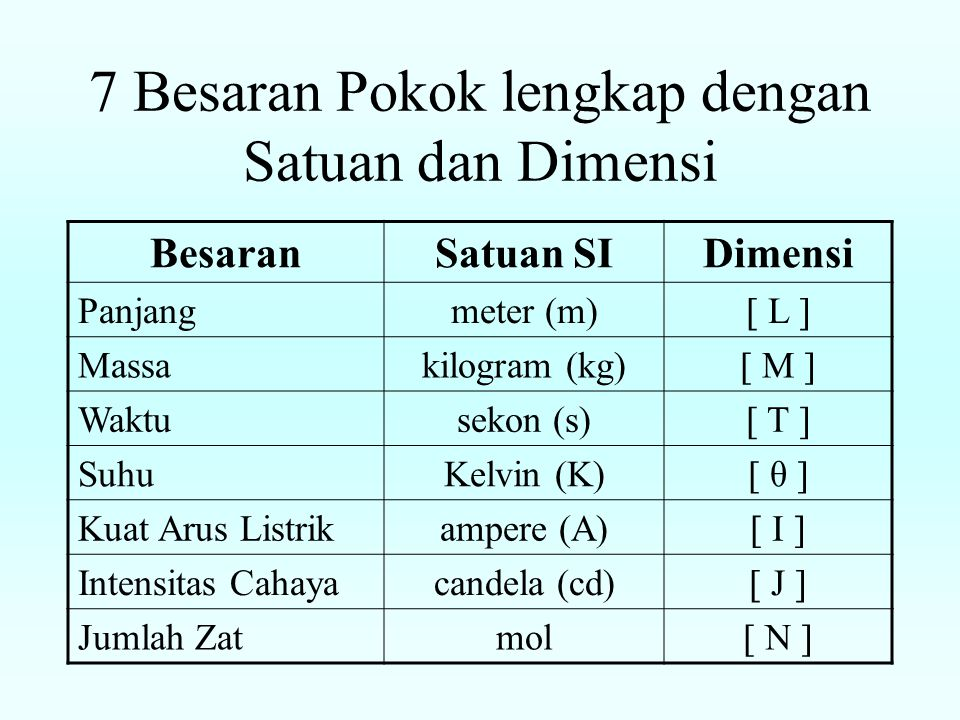 7 Besaran Pokok lengkap dengan Satuan dan Dimensi BesaranSatuan SIDimensi Panjangmeter (m)  L  Massakilogram (kg)  M  Waktusekon (s)  T  SuhuKelvin (K)  θ  Kuat Arus Listrikampere (A)  I  Intensitas Cahayacandela (cd)  J  Jumlah Zatmol  N 