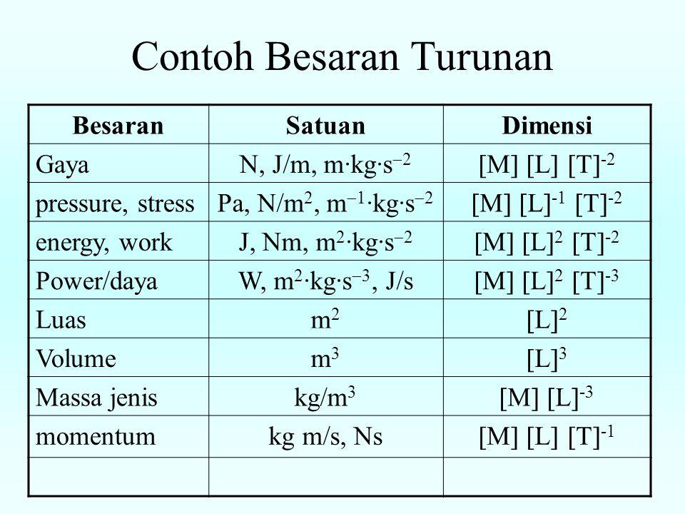 Contoh Besaran Turunan BesaranSatuanDimensi GayaN, J/m, m·kg·s  2  M   L   T  -2 pressure, stressPa, N/m 2, m  1 ·kg·s  2  M   L  -1  T  -2 energy, workJ, Nm, m 2 ·kg·s  2  M   L  2  T  -2 Power/dayaW, m 2 ·kg·s  3, J/s  M   L  2  T  -3 Luasm2m2 L2L2 Volumem3m3 L3L3 Massa jeniskg/m 3  M   L  -3 momentumkg m/s, Ns  M   L   T  -1