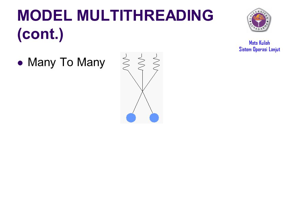 Mata Kuliah Sistem Operasi Lanjut MODEL MULTITHREADING (cont.) Many To Many