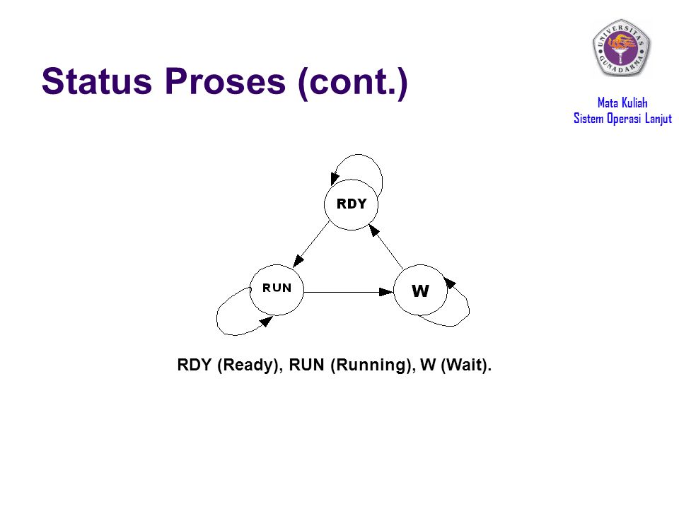 Mata Kuliah Sistem Operasi Lanjut Status Proses (cont.) RDY (Ready), RUN (Running), W (Wait).